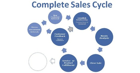 B2B Lead Generation Companies: What Is Sales All About - exploreB2B | Lead Generation | Scoop.it