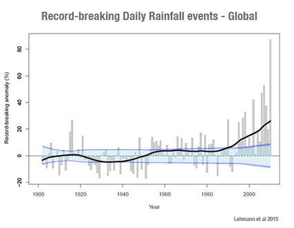Record Rain Events a Global Pattern | Sustain Our Earth | Scoop.it