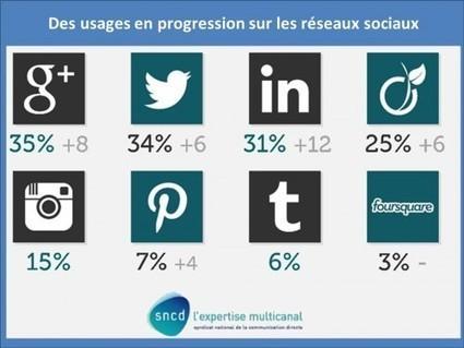 Médias sociaux: une segmentation et des attentes fortes - Blog stratégie marketing | Marketing | Scoop.it