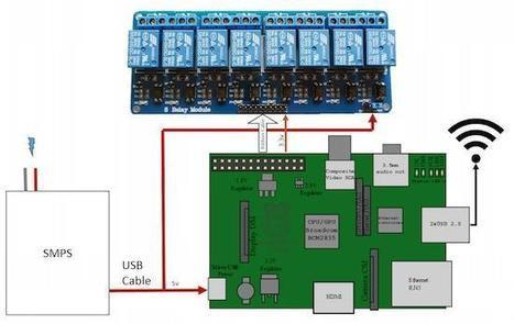 Home Automation with Raspberry Pi | Linux Journal | Raspberry Pi | Scoop.it