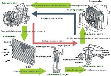 What You Need to Know about Car Air Conditioning?   Automotive UK   Scoop.it