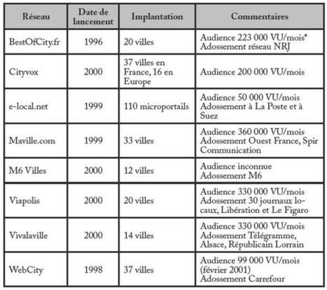 Le développement d'un modèle d'affaires hybride: le cas de Cityvox (enquête) - Cairn.info | Benchmarking | Scoop.it