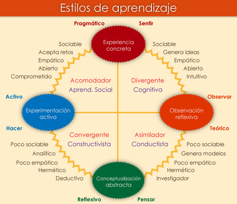 Diseñar estilos de aprendizaje, si.....pero antes experimentar! By .@juandoming | Tools, Tech and education | Scoop.it