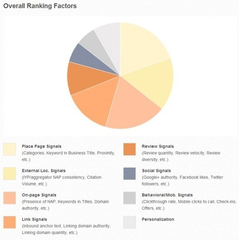 Survey: Quality Of Citations Matters More Than Quantity   Local Marketing SEO   Scoop.it