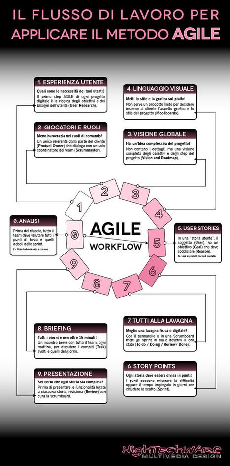 Come utilizzare il metodo Agile nella realizzazione di app, siti web e prodotti digitali (INFOGRAFICA) | INFOGRAPHICS | Scoop.it