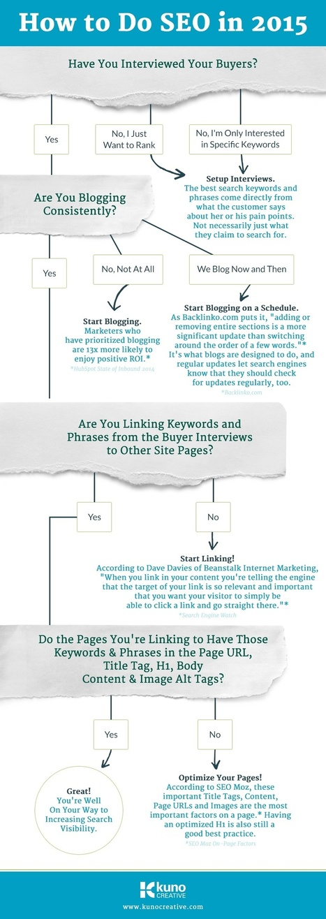 How To Do SEO In 2015 (Infographic) | Gestion de l'information | Scoop.it