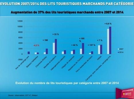 Tourisme en Lot-et-Garonne : baisse de 2 % de la fréquentation cet été | Réseau Professionnel Tourisme - Office de tourisme Coeur de Bastides | Scoop.it
