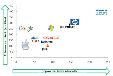 Les meilleures entreprises sur LinkedIn | Comment exploiter la page entreprise LinkedIn ? | Scoop.it