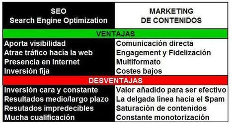 Contacta2.0: Marketing de contenidos: El poder del valor añadido ante el SEO | Seo, Social Media Marketing | Scoop.it