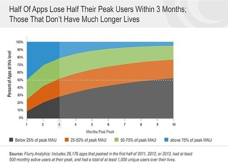Benchmarking the Half-Life and Decay of Mobile Apps | Mobile Guru | Scoop.it