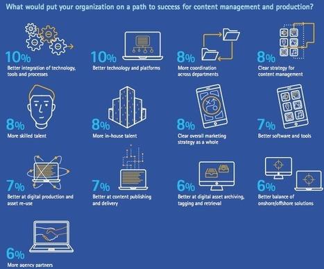 Pourquoi votre Content Marketing est un échec | Mixité, égalité des chances, management responsable, tendances digitales dans les entreprises + engagement citoyen | Scoop.it