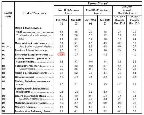 Retail Sales Surge By Most In 18 Months Led By Spike In Auto Sales | Zero Hedge | Latest News | Scoop.it