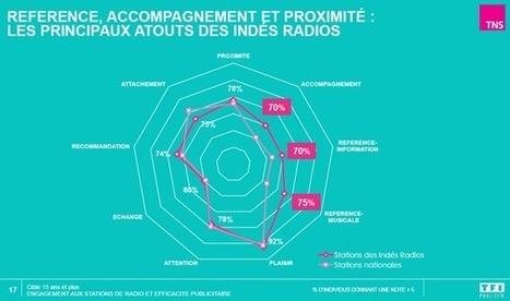68% des auditeurs radio ont un taux d'engagement supérieur ou égal à la moyenne d'après une étude TNS pour TF1 Publicité - Offremedia | Radio 2.0 (En & Fr) | Scoop.it