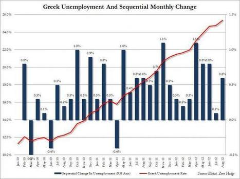 Greek Unemployment Rate Hits Record 25.4% | Economics Land and Real Estate | Scoop.it