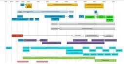 Choisir un logiciel de gestion de projets : service de comparaison | Courants technos | Scoop.it