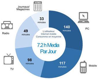 Où en est la consommation média sur mobile et tablettes? | @journaldunet | Radio 2.0 (En & Fr) | Scoop.it