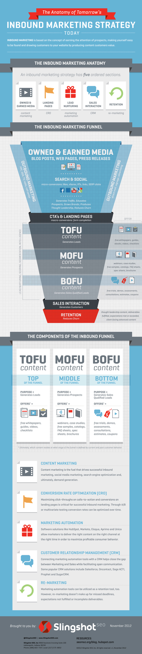 An In-Depth Look at the Inbound Marketing Funnel [Infographic ...   Digital Marketing & Marketing Automation   Scoop.it