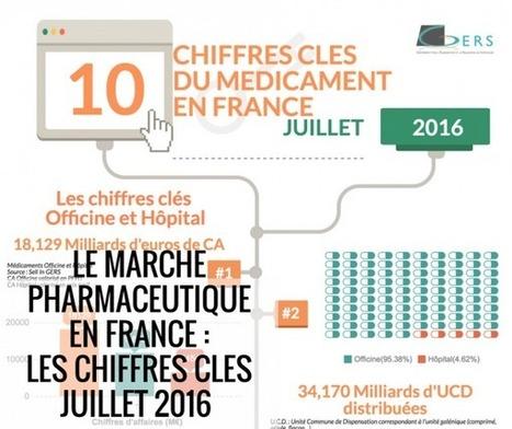 Le marché pharmaceutique France : Les Points Clés – Juillet 2016 | | Santé Industrie Pharmaceutique | Scoop.it