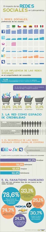 El impacto de las redes sociales en Latinoamérica #infografia #infographic#socialmedia | Conocimiento libre y abierto- Humano Digital | Scoop.it