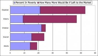 """Angry Bear » How We Reduce Poverty, and How """"The Market"""" Doesn't   Sustainable Futures   Scoop.it"""