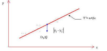Análisis de regresión   Estadística aplicada a la ingeniería   Scoop.it
