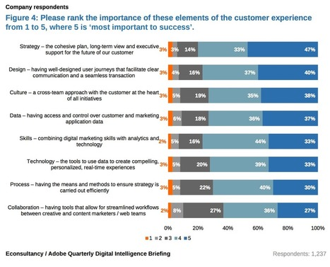 What does 'improving customer experience' mean? | Commerce and Payments | Scoop.it