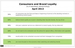 Consumers Say – Again – That First Impressions Matter for Loyalty   Branding and Graphic Design   Scoop.it