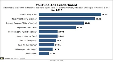 Marketing de Contenu: Le top 10 du brand content vidéo sur youtube en 2013 | Calvi : e-tourisme - animation numérique (ANT) - info web -TIC | Scoop.it