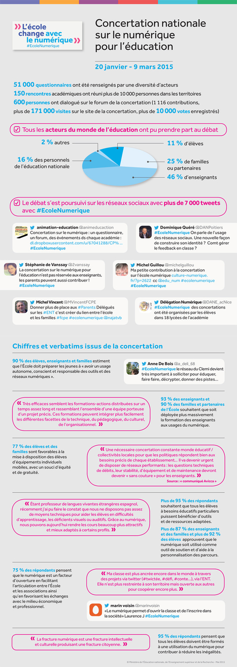 Restitution de la Concertation nationale sur le numérique pour l'éducation | EDTECH - DIGITAL WORLDS - MEDIA LITERACY | Scoop.it
