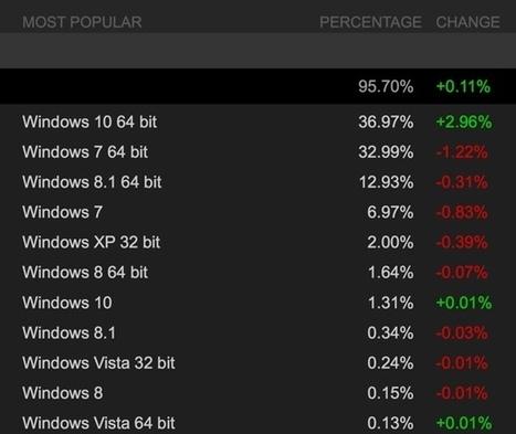 Windows 10 64-bit: OS più diffuso tra gli utenti Steam a marzo   sistemi operativi   Scoop.it