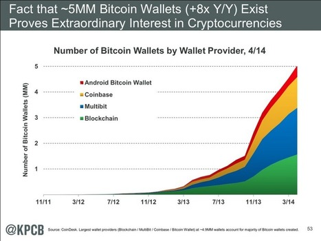 Mary Meeker's Internet Trends Report Finds 'Extraordinary Interest' in Bitcoin | Bitcoin newsletter | Scoop.it