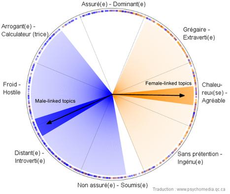 Sur Facebook, des différences de langage marquées entre hommes et femmes | CommunityManagementActus | Scoop.it