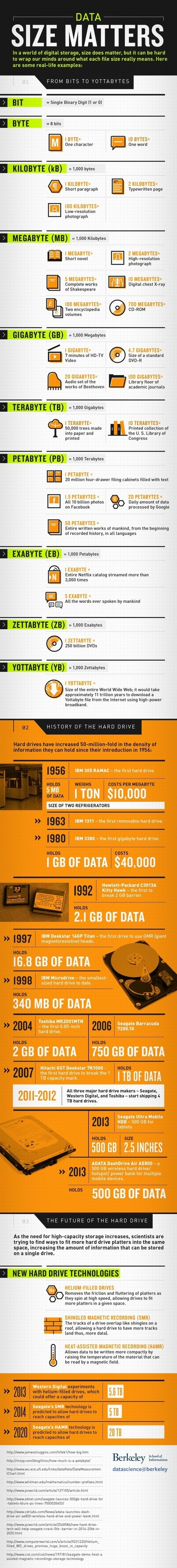 Data Size Matters [Infographic] | Berkeley | Connected Media (English & Francais) | Scoop.it