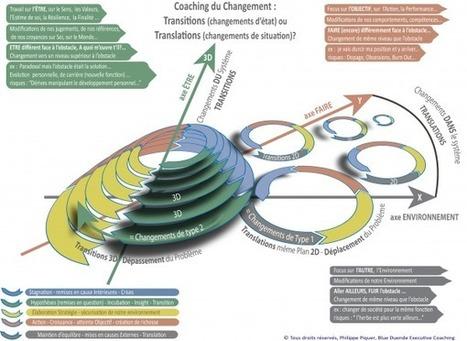 Coaching du Changement : Transitions (changements d'état) ou Translations (changements de situation)? | Blue Duende Executive Coaching | Scoop.it