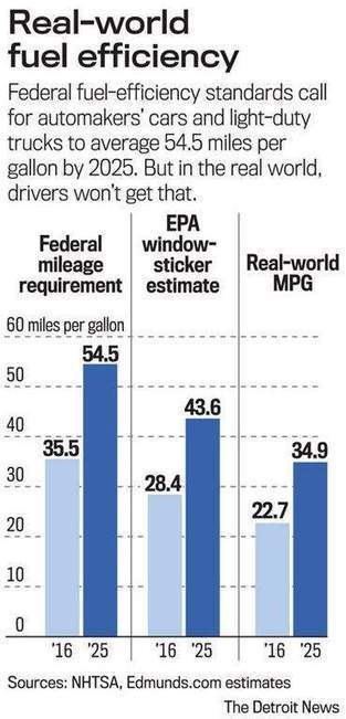Experts urge making mpg math less fuzzy | Sustain Our Earth | Scoop.it