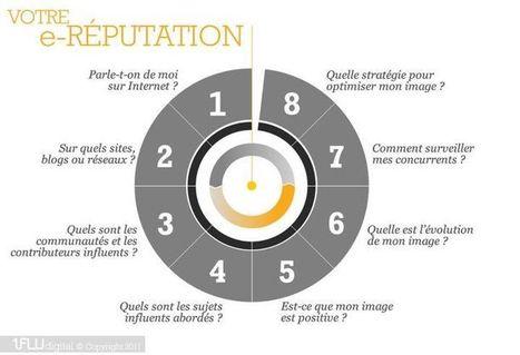 E-Réputation : les questions à se poser ! | E-r... | Marketing d'influence | Scoop.it