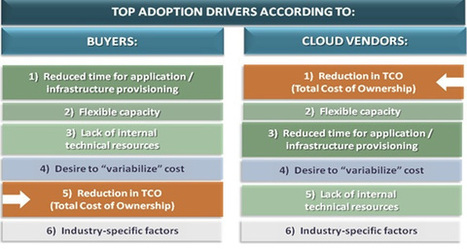 Cloud adoption: It's not about the price, stupid, it is about self-service and time-to-market | Digital Transformation of Businesses | Scoop.it