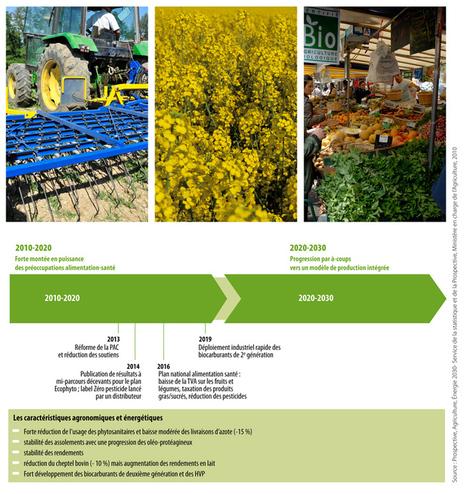 5. Prospective Agriculture Énergie 2030[1] : comment l'agriculture s'adaptera-t-elle aux futurs défis énergétiques[2] ? - Territoires 2040 | Nutrition Santé | Scoop.it