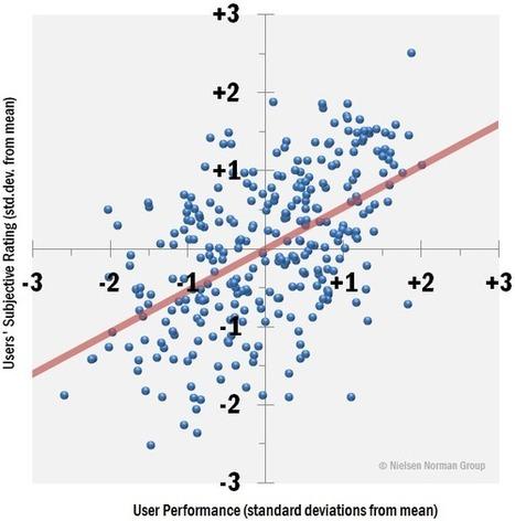User Satisfaction vs. Performance Metrics (Jakob Nielsen's Alertbox) | UXploration | Scoop.it