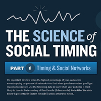Infographic Reveals The Best Times To Post To Twitter & Facebook | Museums & Social Media | Scoop.it