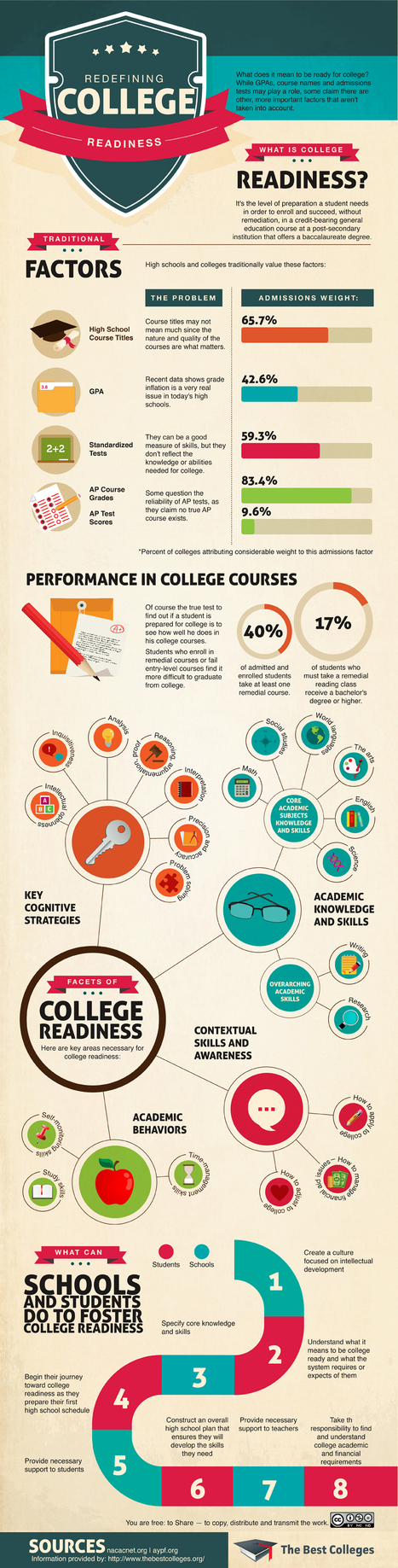 Infographic: What Is College Readiness? | CCSS News Curated by Core2Class | Scoop.it