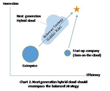 The golden rule of cloud strategy | The Jazz of Innovation | Scoop.it