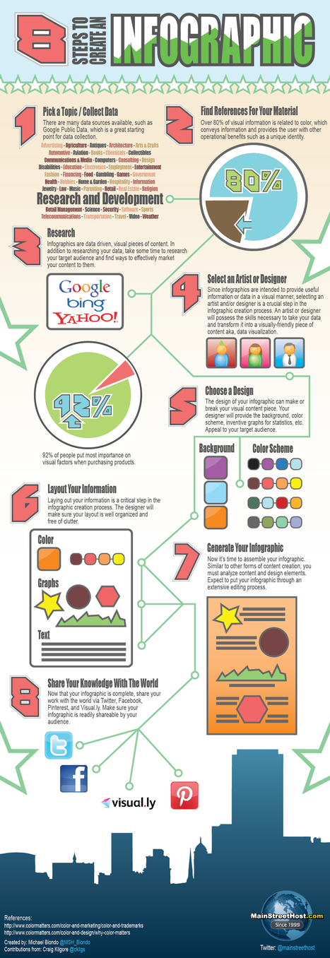 8 Steps to Create an Infographic | Visual.ly | Students Learning with Laptops | Scoop.it