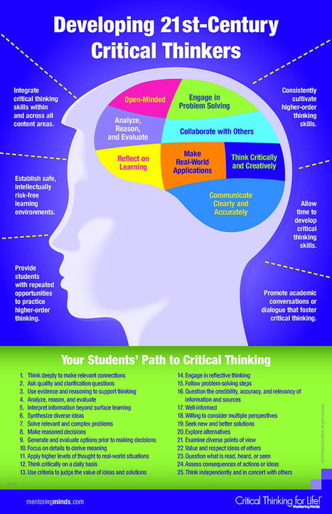 Developing 21st Century Critical Thinkers - Infographic | teacher and student | Scoop.it