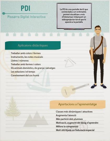 Noelia Estrada HC: La pissarra digital interactiva (PDI) | tabletes digitals i pdi | Scoop.it