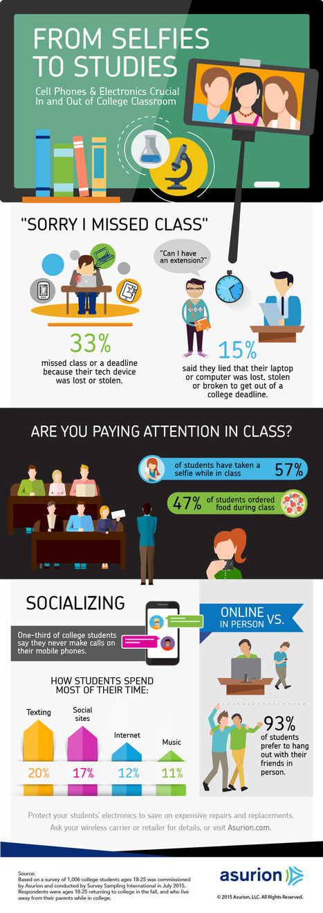 Connected College Life Infographic: From students selfies to studies | Pedalogica: educación y TIC | Scoop.it