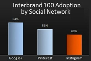 Leading Brands Becoming Active on Instagram | Bite Size Business Insights | Scoop.it
