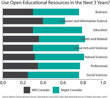 Two-Thirds of Faculty Unaware of Open Education Resources -- Campus Technology | OER & Open Education News | Scoop.it