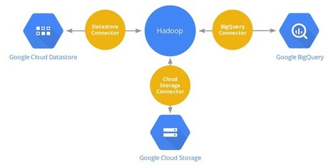 Google BigQuery and Datastore Connectors for Hadoop - Big Data Analytics News | EEDSP | Scoop.it
