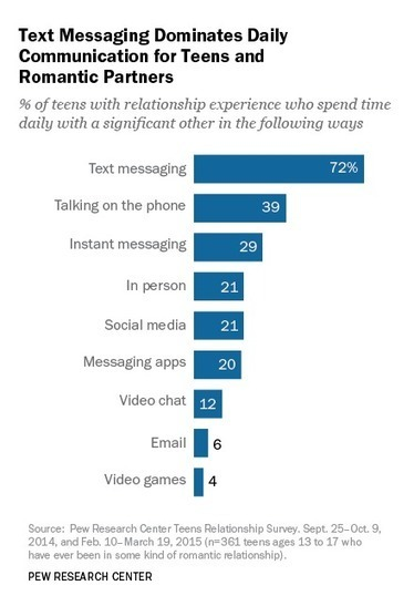 Teen Voices: Dating in the Digital Age | Pew Research Center | Beyond the Stacks | Scoop.it